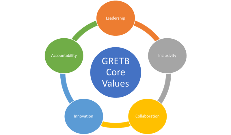 GRETB Core Values.png