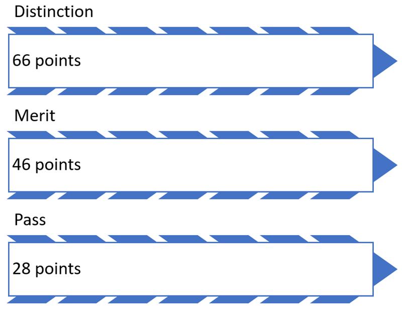 LCVP grades.PNG