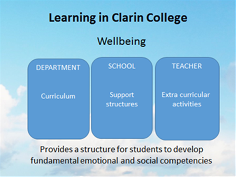 Wellbeing in Clarin College.png
