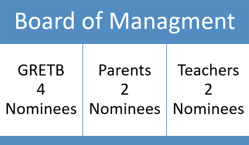 Board of Management 3.PNG